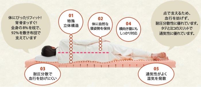特殊立体構造で体に自然な寝姿勢を保持し血行を妨げにくい。横向き寝にも対応。通気性が良く湿気を発散